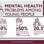Mental illnesses among young people often ignored